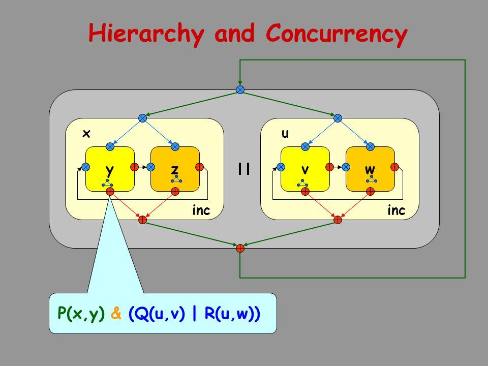 y inc zv w xu Hierarchy and Concurrency P(x,y) & (Q(u,v) | R(u,w))