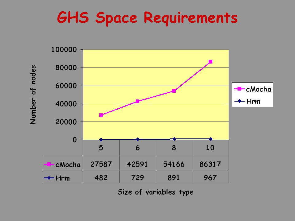 GHS Space Requirements