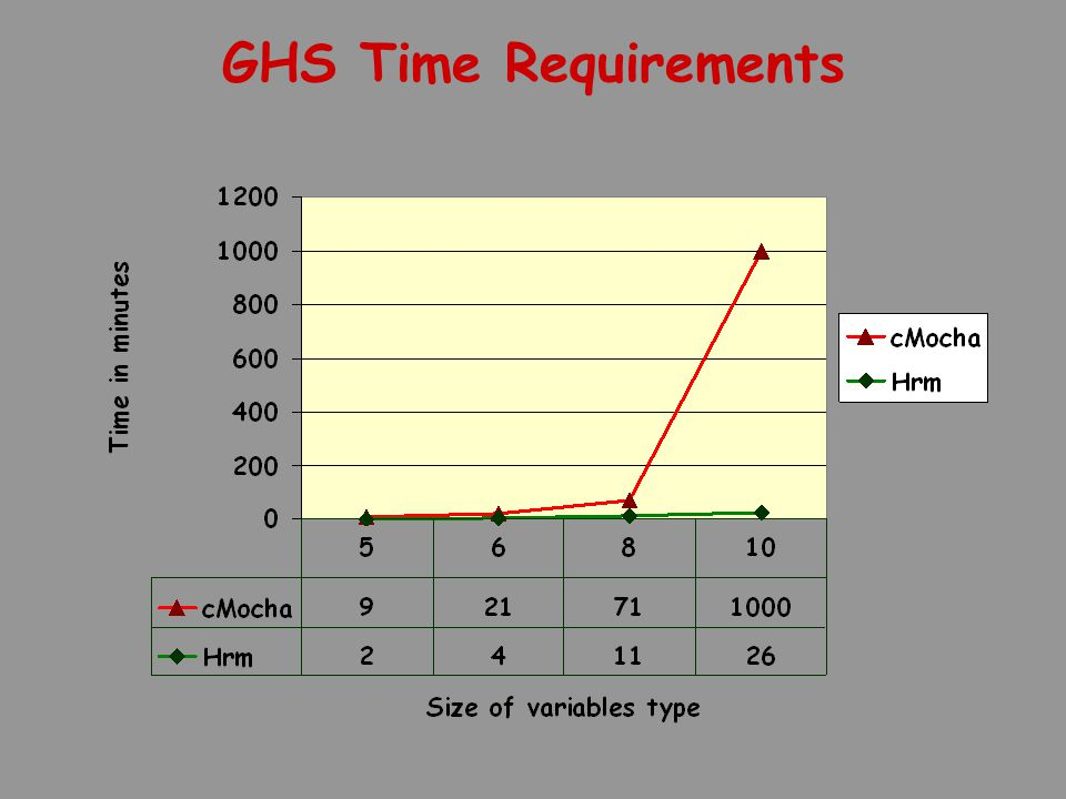 GHS Time Requirements