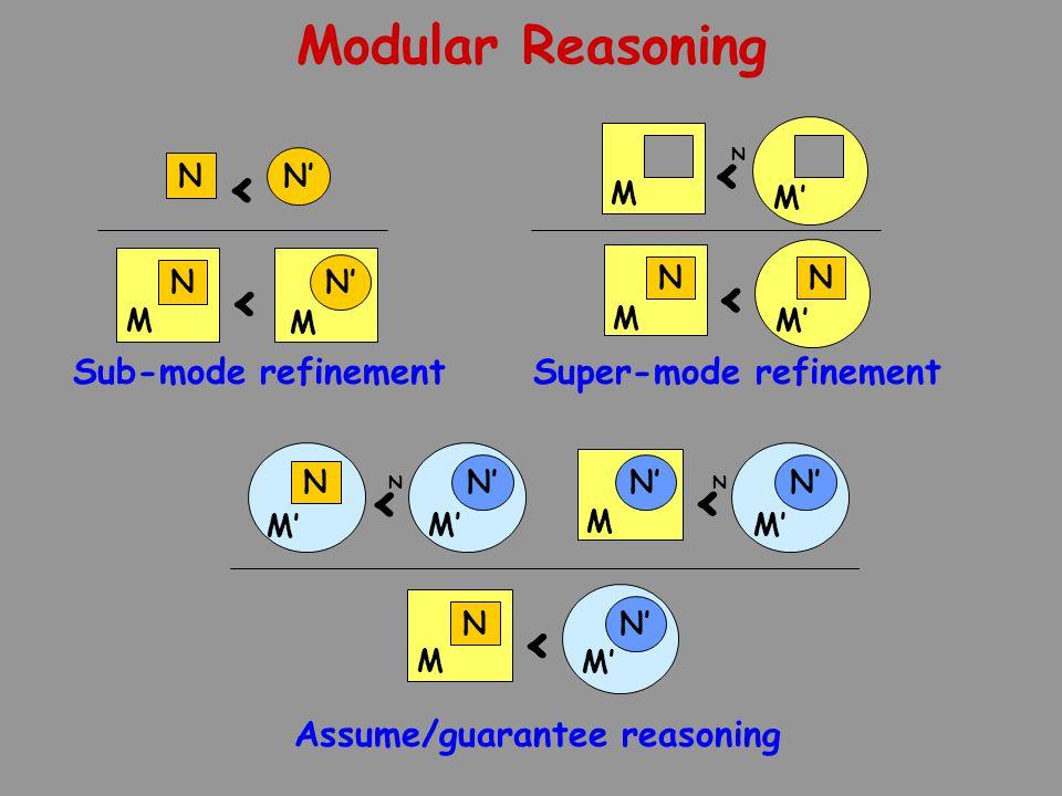 Modular Reasoning M M' N' < N N M < M' N' M' N' N < N Assume/guarantee reasoning N N' < N M M < Sub-mode refinement N M < N M' Super-mode refinement M M' < N