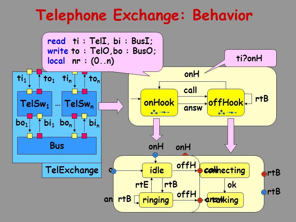TelSw 1 TelExchange Bus TelSw n bo 1 bi 1 bo n bi n ti 1 to 1 ti n to n … onHookoffHook onH call answ rtB Telephone Exchange: Behavior ti onH onH connecting talking ok call rtB gettingNo ok rtB answ onH idle ringing rtB rtE rtB call offH answ read ti : TelI, bi : BusI; write to : TelO,bo : BusO; local nr : (0..n)