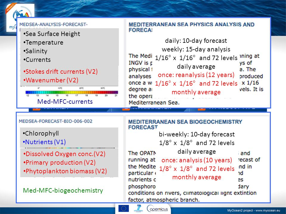 MyOcean catalogue www.myocean.eu ✔ ✔ ✔ ✔ ✔ ✔ Med-MFC-currents Sea Surface Height Temperature Salinity Currents Stokes drift currents (V2) Wavenumber (V2) ✔ Med-MFC-biogeochemistry Chlorophyll Nutrients (V1) Dissolved Oxygen conc.(V2) Primary production (V2) Phytoplankton biomass (V2) bi-weekly: 10-day forecast 1/8° x 1/8° and 72 levels daily average once: analysis (10 years) 1/8° x 1/8° and 72 levels monthly average daily: 10-day forecast weekly: 15-day analysis 1/16° x 1/16° and 72 levels daily average once: reanalysis (12 years) 1/16° x 1/16° and 72 levels monthly average