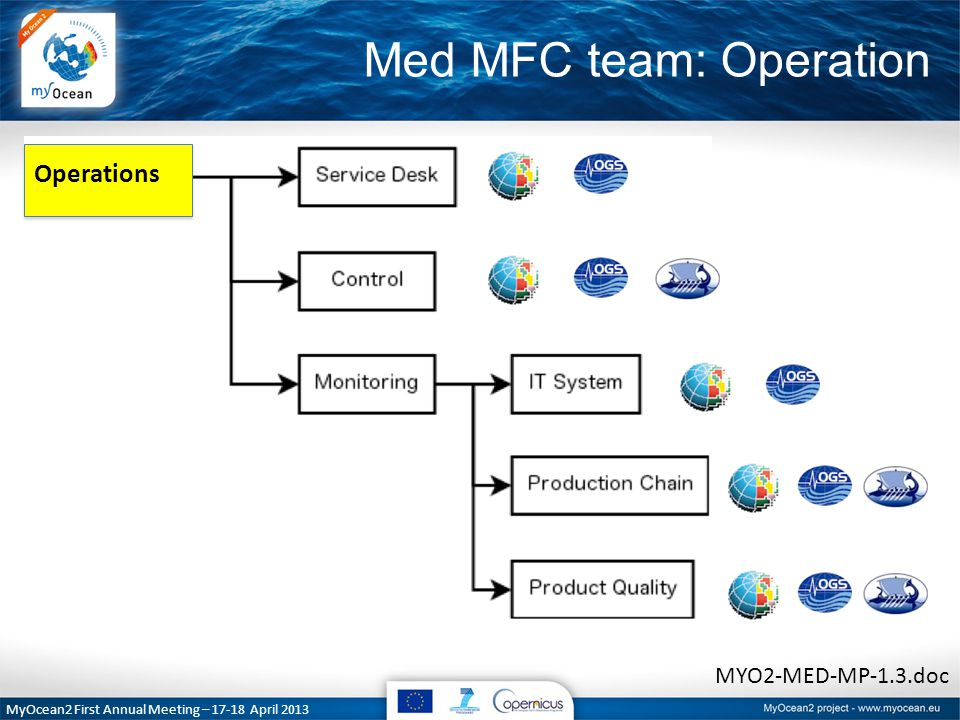 Med MFC team: Operation MyOcean2 First Annual Meeting – 17-18 April 2013 MYO2-MED-MP-1.3.doc Operations