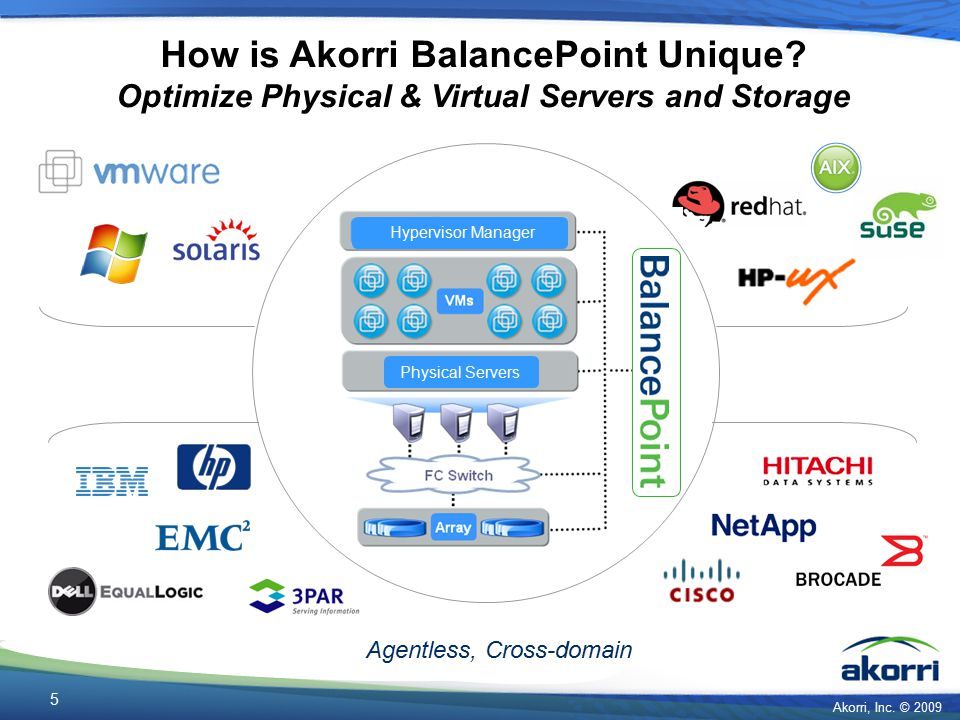 Akorri, Inc. © 2009 5 Hypervisor Manager Physical Servers How is Akorri BalancePoint Unique? Optimize Physical & Virtual Servers and Storage Agentless