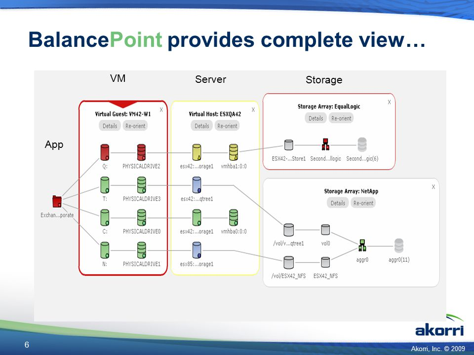 Akorri, Inc. © 2009 6 BalancePoint provides complete view… App Server Storage VM