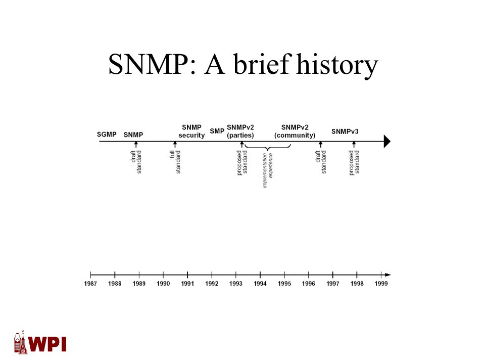 SNMP: A brief history