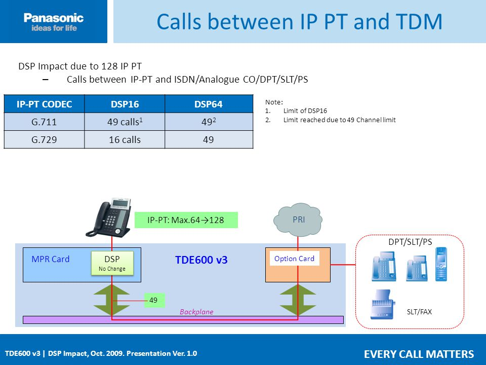 EVERY CALL MATTERS TDE600 v3 | DSP Impact, Oct. 2009. Presentation Ver. 1.0 Calls between IP PT and TDM MPR Card DSP Impact due to 128 IP PT – Calls b