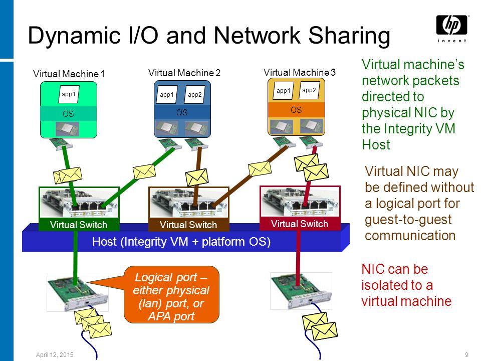 April 12, 201510 I/O Virtualization and Integrity VM Host (Integrity VM + platform OS) SAN DVD virtualized on host by: -Physical DVD -File Disk virtualized on host by: - Physical disk - File - Logical volume - SAN