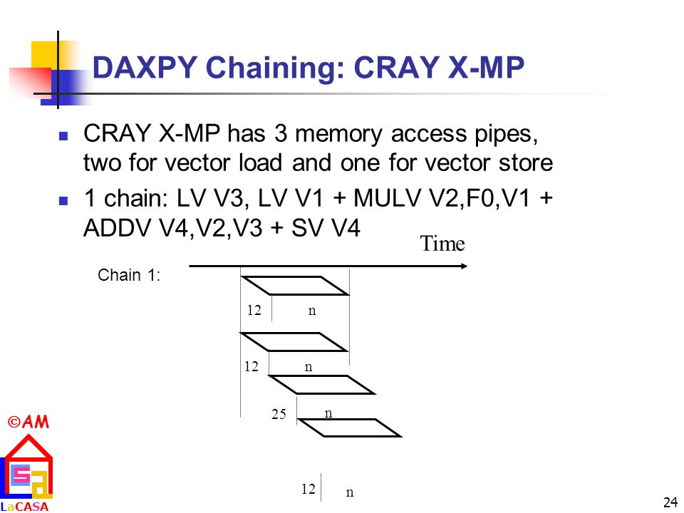  AM LaCASALaCASA 24 DAXPY Chaining: CRAY X-MP CRAY X-MP has 3 memory access pipes, two for vector load and one for vector store 1 chain: LV V3, LV V1 + MULV V2,F0,V1 + ADDV V4,V2,V3 + SV V4 Chain 1: Time 12n 25 12 n n n