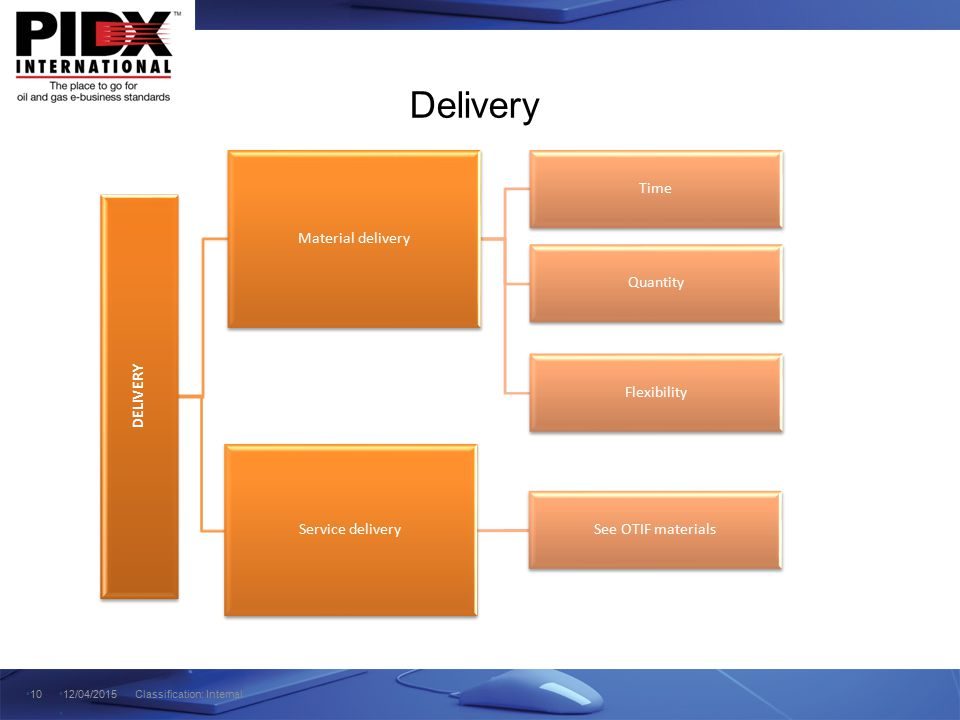 Delivery 1012/04/2015 Classification: Internal DELIVERY Material delivery Time Flexibility Quantity Service delivery See OTIF materials