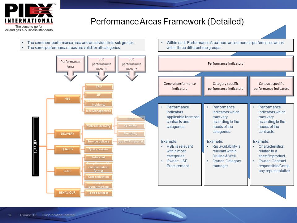 Budget Risks Performance Areas Framework (Detailed) 812/04/2015 Classification: Internal SUPPLIER HSE TRIF SIF Environmental Incidents Risk Management