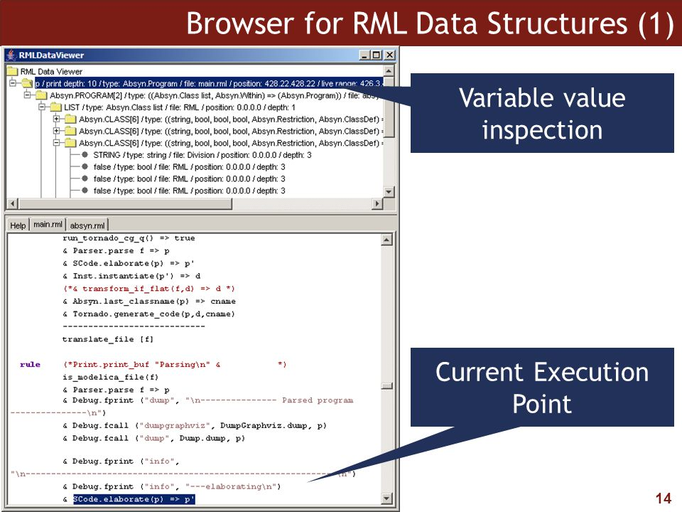 14 Browser for RML Data Structures (1) Current Execution Point Variable value inspection