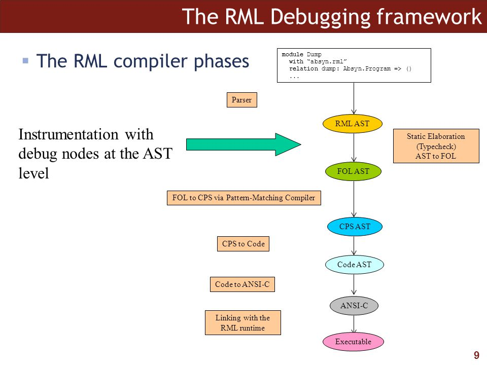 10 The RML Debugging framework  Portable debugging framework based on code instrumentation and a small runtime interface; can be adapted/reused module Dump with absyn.rml relation dump: Absyn.Program => ()...