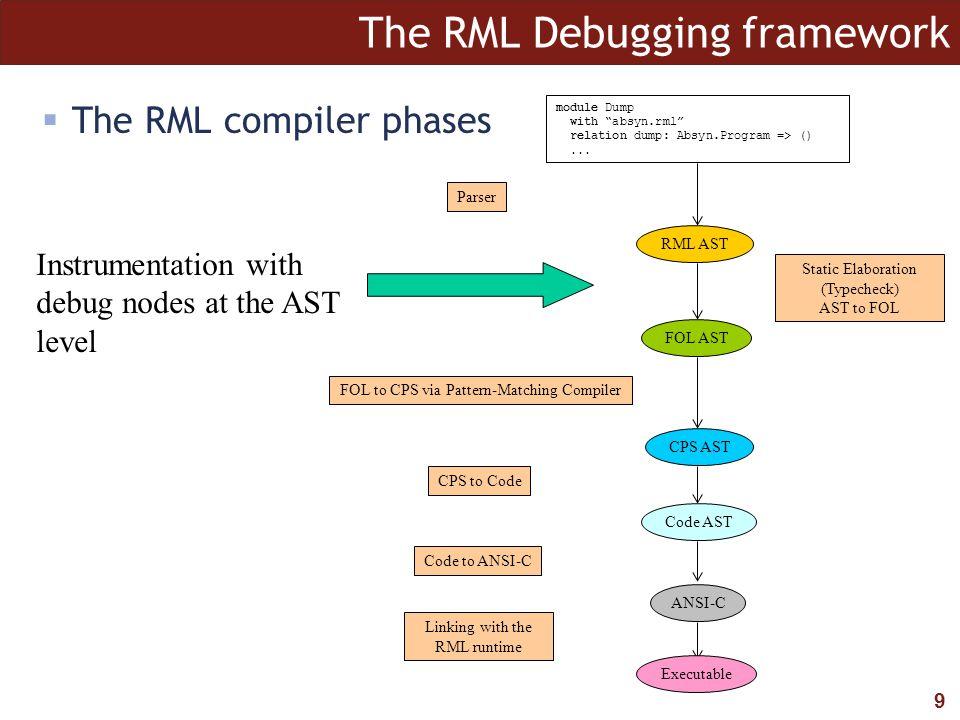 """9 The RML Debugging framework module Dump with """"absyn.rml"""" relation dump: Absyn.Program => ()... RML AST FOL AST Parser Static Elaboration (Typecheck)"""
