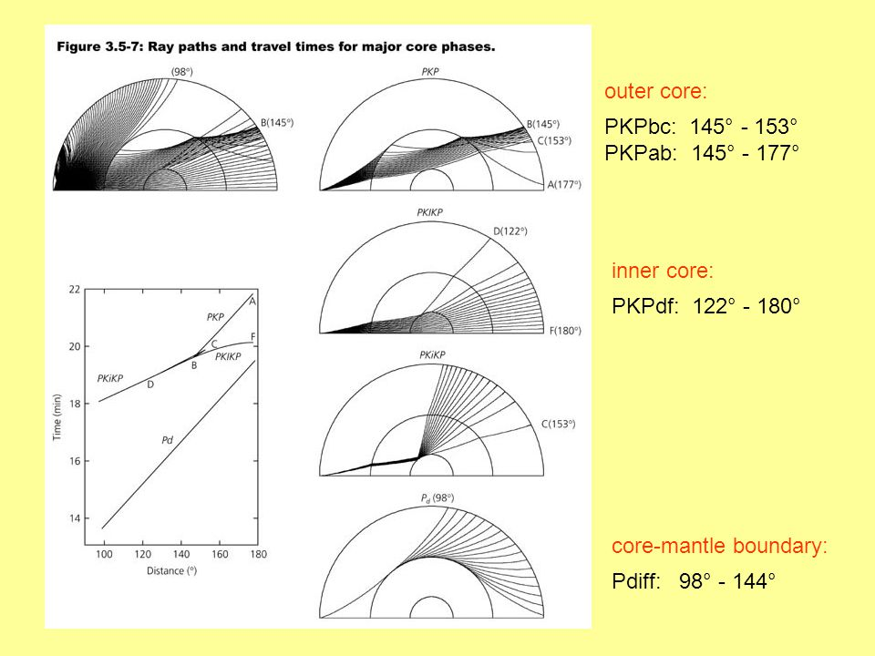 core-mantle boundary: Pdiff: 98° - 144° inner core: PKPdf: 122° - 180° outer core: PKPbc: 145° - 153° PKPab: 145° - 177°