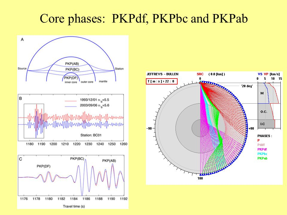 Core phases: PKPdf, PKPbc and PKPab