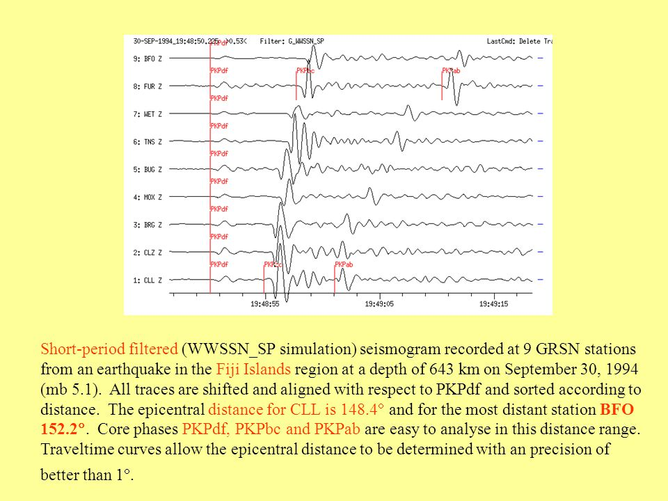 Short-period filtered (WWSSN_SP simulation) seismogram recorded at 9 GRSN stations from an earthquake in the Fiji Islands region at a depth of 643 km on September 30, 1994 (mb 5.1).