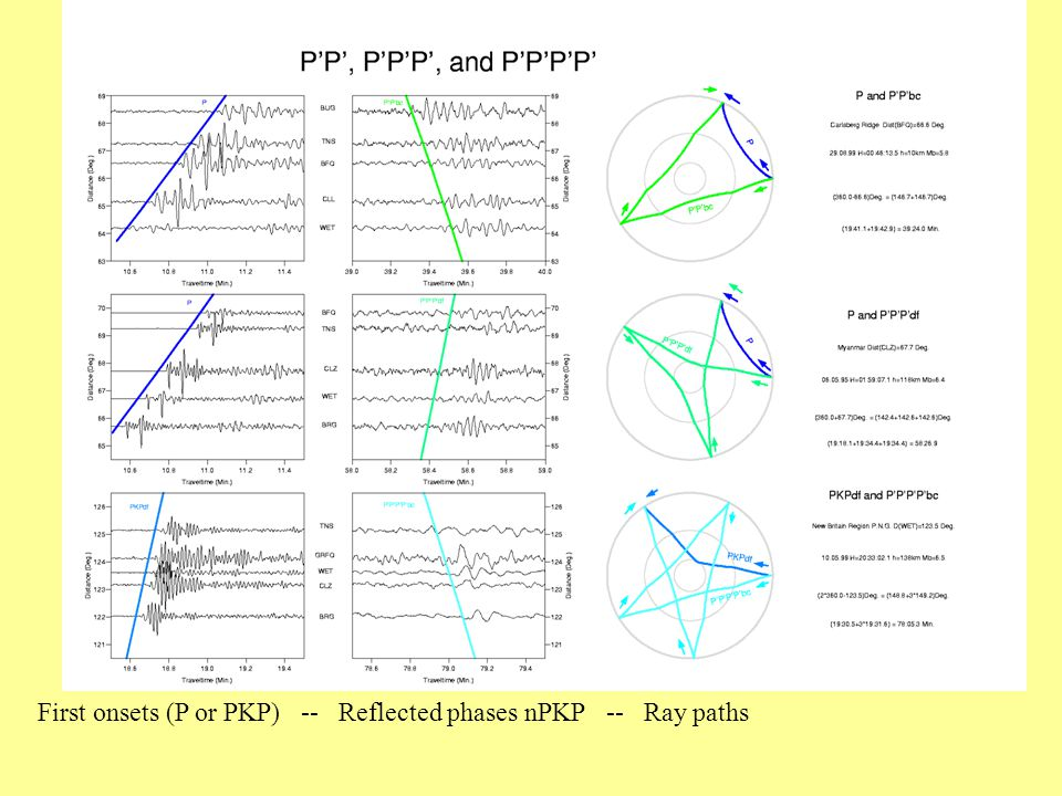 First onsets (P or PKP) -- Reflected phases nPKP -- Ray paths