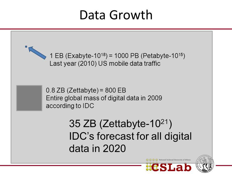 Data Growth 1 EB (Exabyte-10 18 ) = 1000 PB (Petabyte-10 15 ) Last year (2010) US mobile data traffic 0.8 ZB (Zettabyte) = 800 EB Entire global mass o