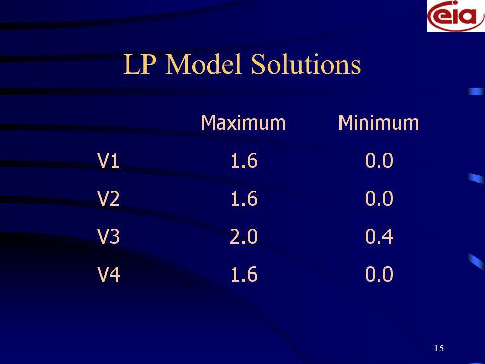 15 LP Model Solutions