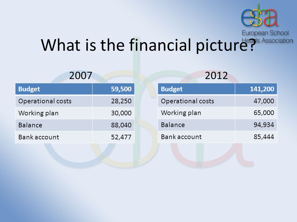 What is the financial picture.