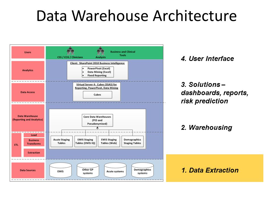 Data Warehouse Architecture 1. Data Extraction 2. Warehousing 3. Solutions – dashboards, reports, risk prediction 4. User Interface