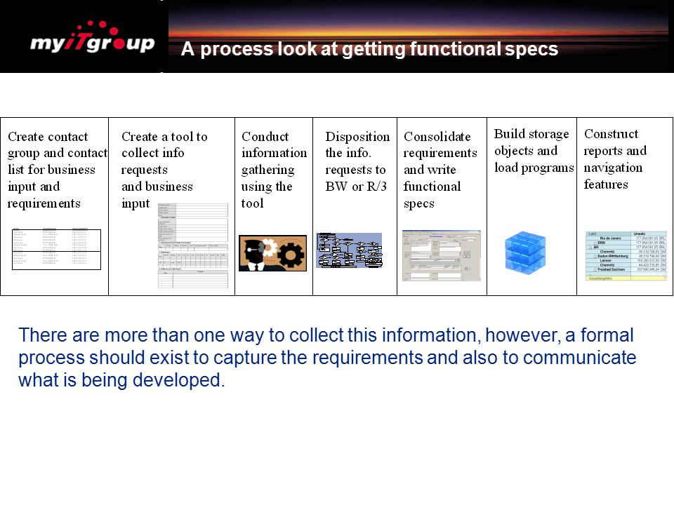 A process look at getting functional specs There are more than one way to collect this information, however, a formal process should exist to capture