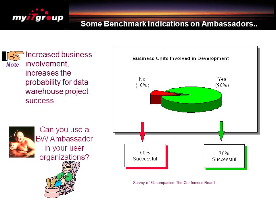 Some Benchmark Indications on Ambassadors.. Survey of 84 companies: The Conference Board. Increased business involvement, increases the probability fo