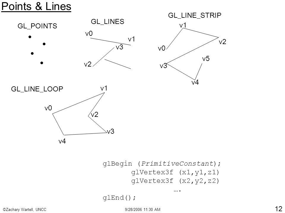 ©Zachary Wartell, UNCC9/28/2006 11:30 AM 12 Points & Lines v0 v1 v2 v3 glBegin (PrimitiveConstant); glVertex3f (x1,y1,z1) glVertex3f (x2,y2,z2) ….