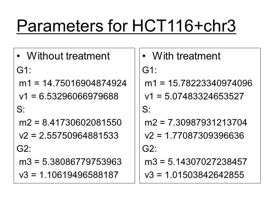 Parameters for HCT116+chr3 Without treatment G1: m1 = 14.75016904874924 v1 = 6.53296066979688 S: m2 = 8.41730602081550 v2 = 2.55750964881533 G2: m3 =