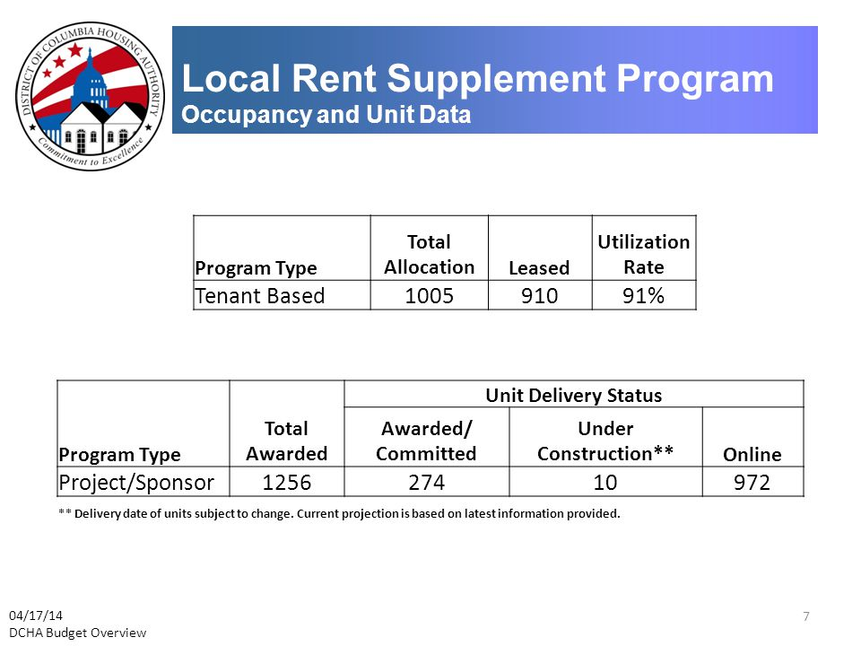 Local Rent Supplement Program Occupancy and Unit Data Program Type Total AllocationLeased Utilization Rate Tenant Based100591091% 04/17/14 DCHA Budget Overview Program Type Total Awarded Unit Delivery Status Awarded/ Committed Under Construction**Online Project/Sponsor125627410972 ** Delivery date of units subject to change.