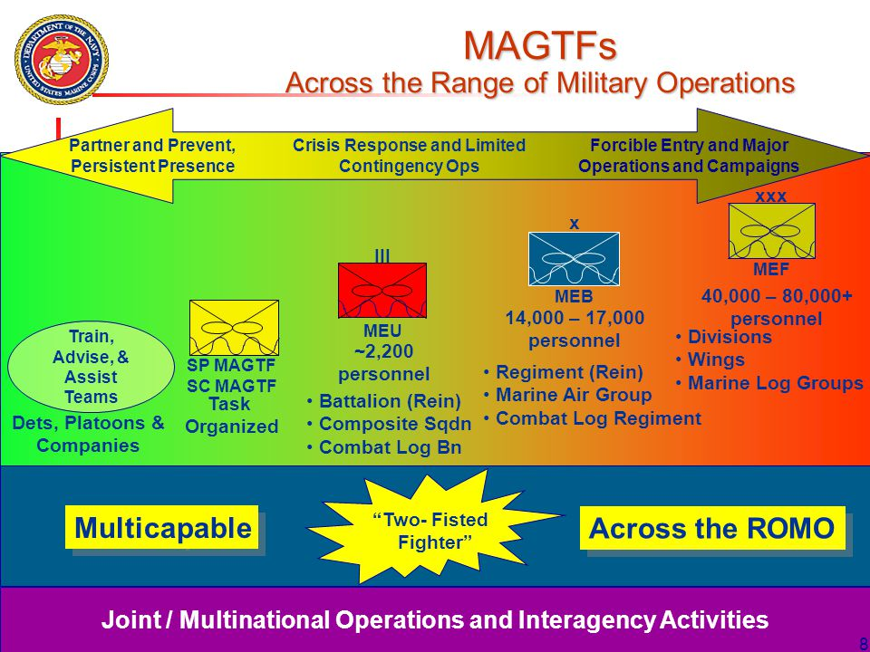 """UNCLASSIFIED/FOUO 8 8 MEF """"Two- Fisted Fighter"""" MAGTFs Across the Range of Military Operations ~2,200 personnel 14,000 – 17,000 personnel 40,000 – 80,"""