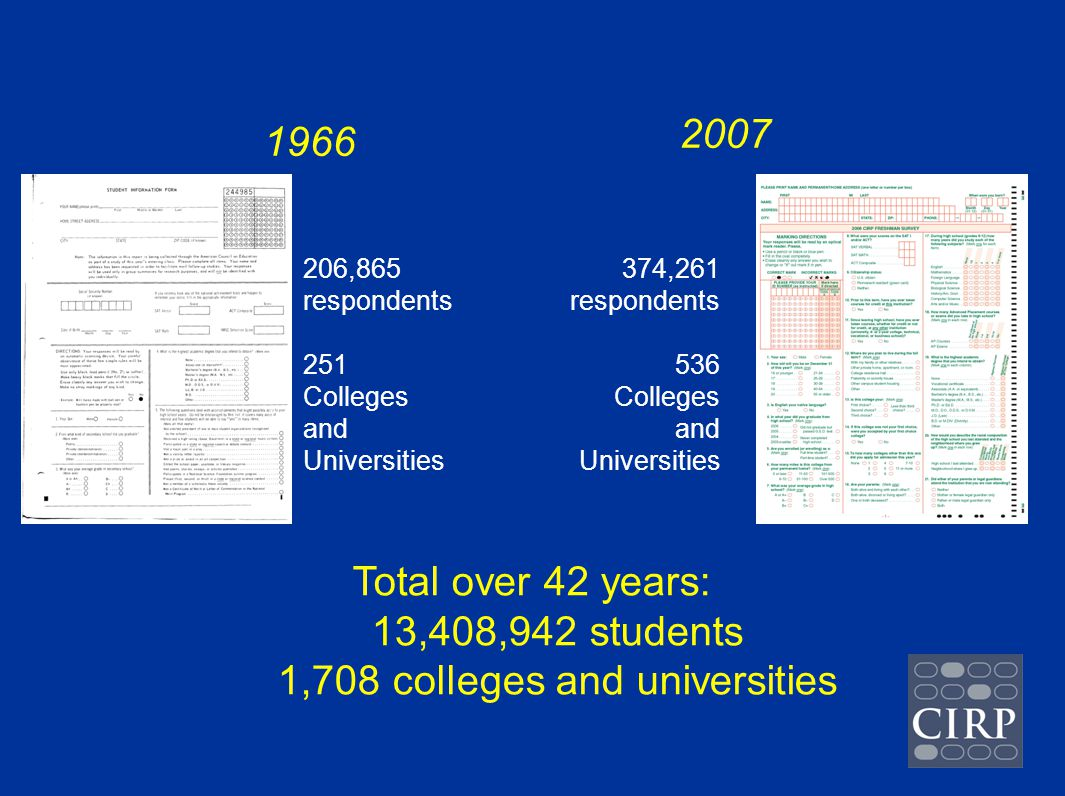 1966 2007 206,865 respondents 251 Colleges and Universities 374,261 respondents 536 Colleges and Universities Total over 42 years: 13,408,942 students