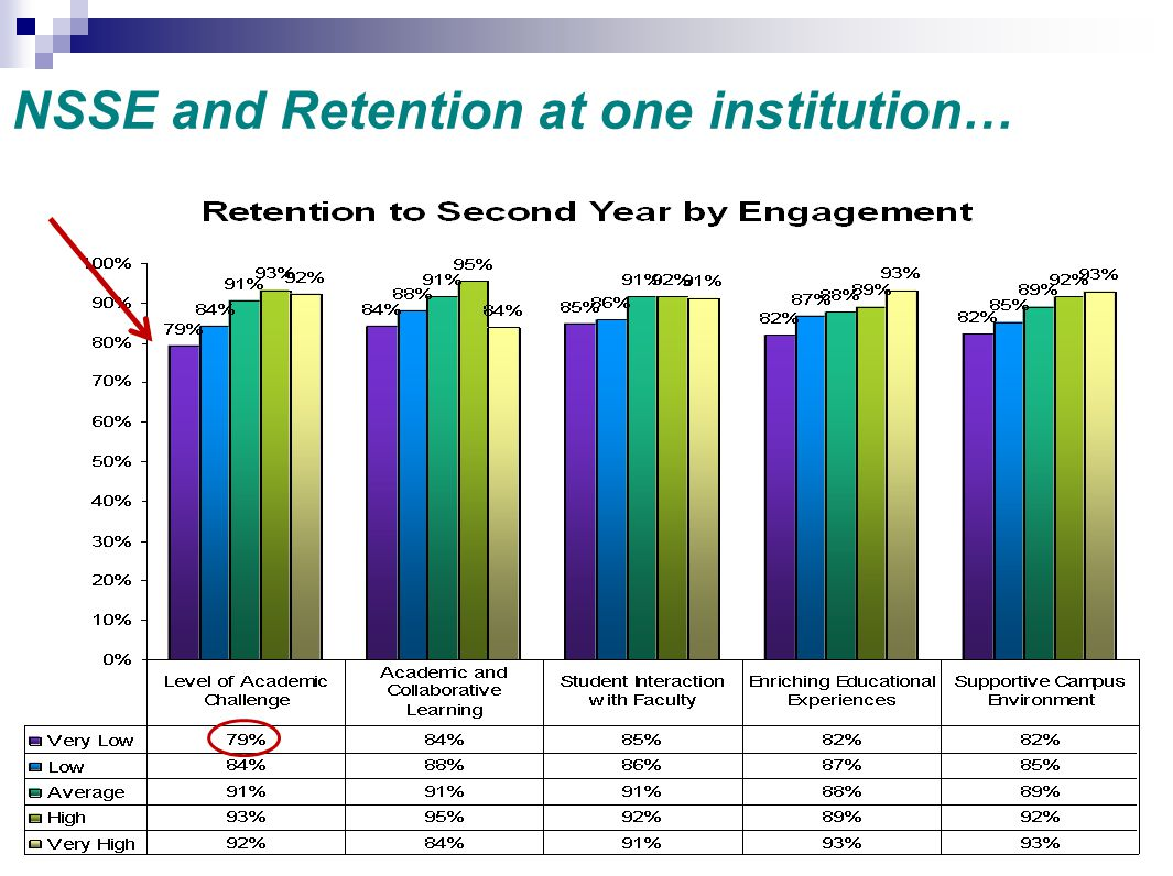 NSSE and Retention at one institution…