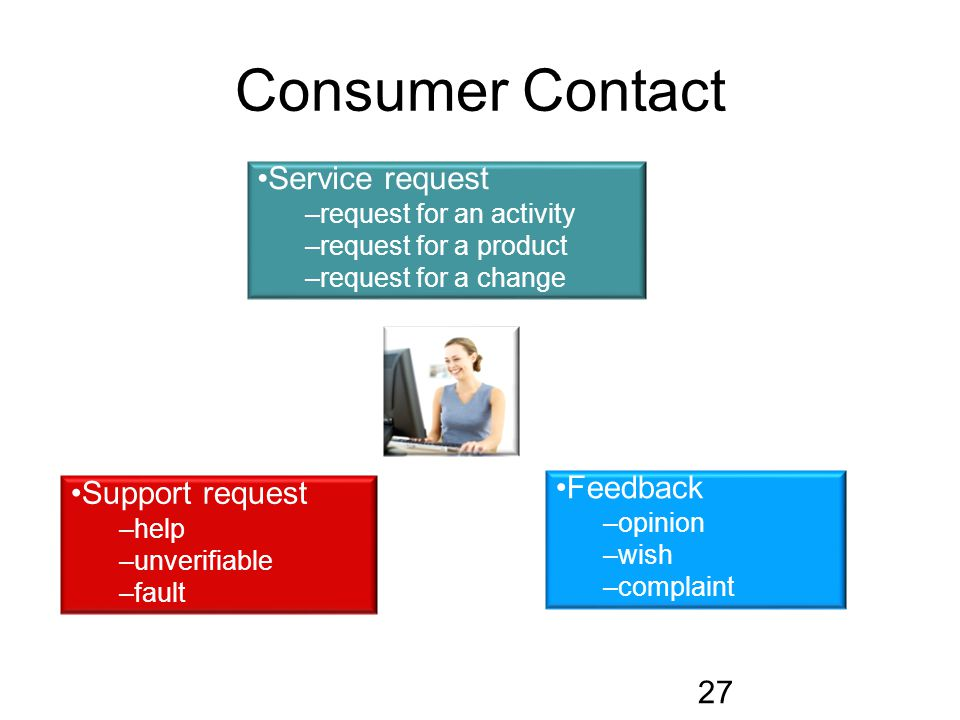 Consumer Contact 27 Feedback –opinion –wish –complaint Support request –help –unverifiable –fault Service request –request for an activity –request for a product –request for a change