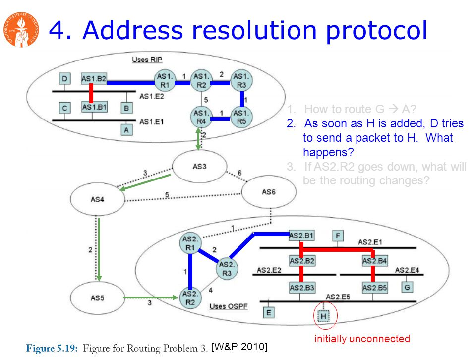 4. Address resolution protocol [W&P 2010] 1.How to route G  A.