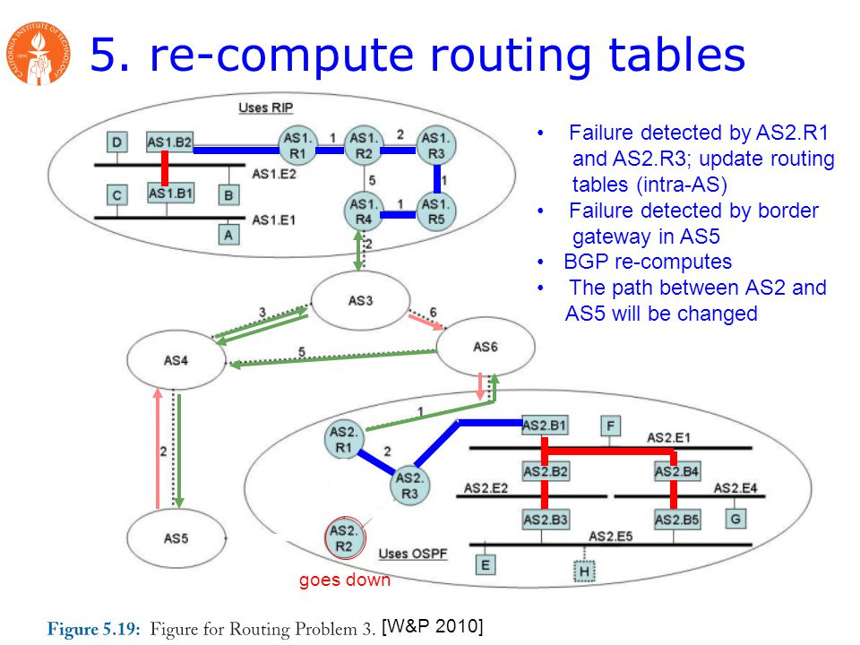 5. re-compute routing tables [W&P 2010] goes down Failure detected by AS2.R1 and AS2.R3; update routing tables (intra-AS) Failure detected by border g