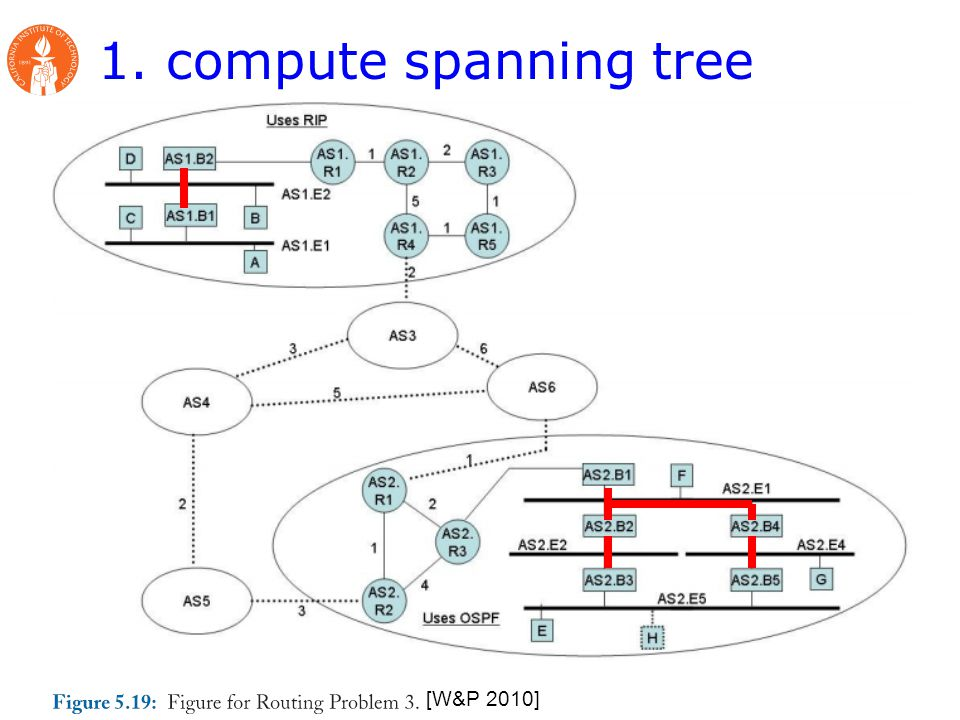 1. compute spanning tree [W&P 2010]