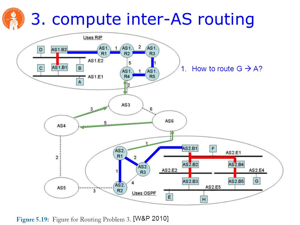 3. compute inter-AS routing [W&P 2010] 1.How to route G  A