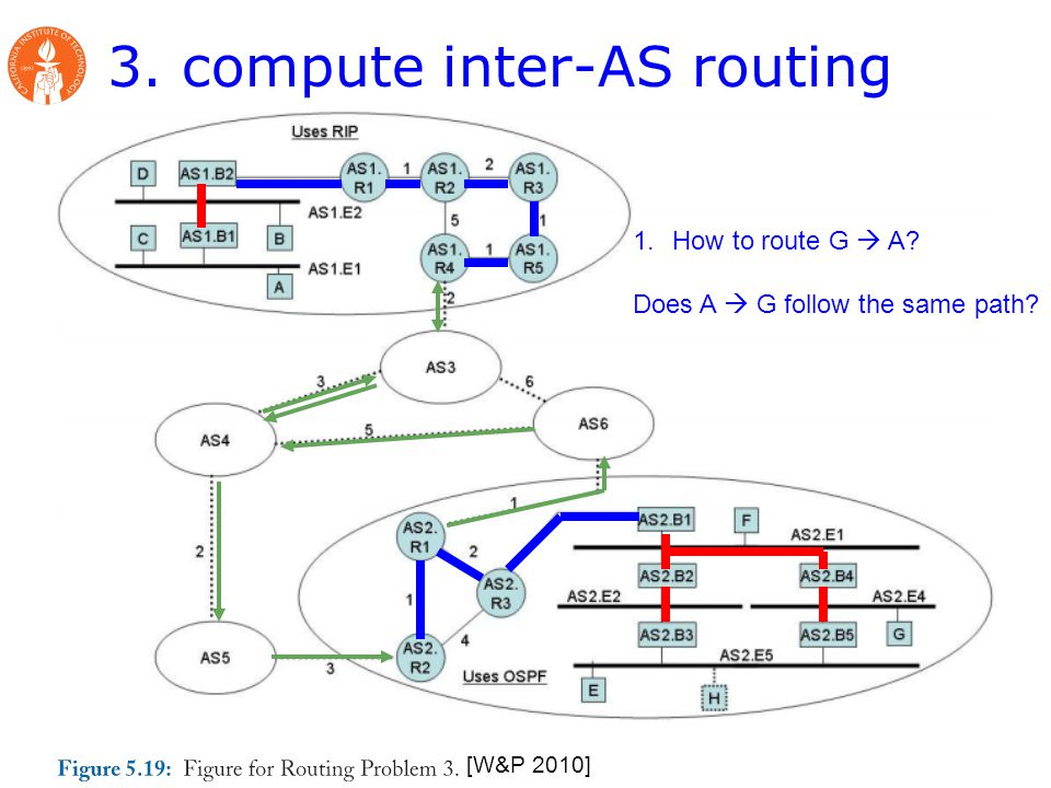 3. compute inter-AS routing [W&P 2010] 1.How to route G  A Does A  G follow the same path