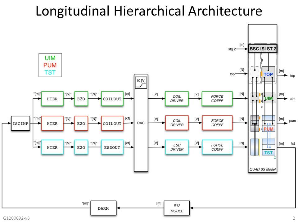 3 Longitudinal Hierarchical Architecture Low Pass = LP High Pass = HP
