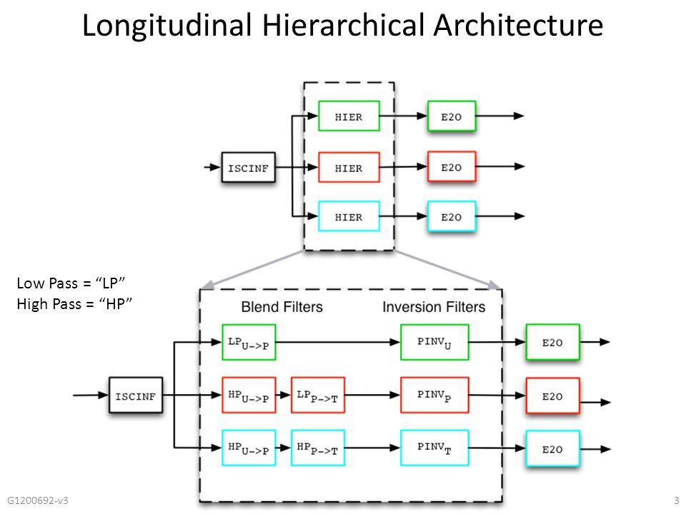 "3 Longitudinal Hierarchical Architecture Low Pass = ""LP"" High Pass = ""HP"""