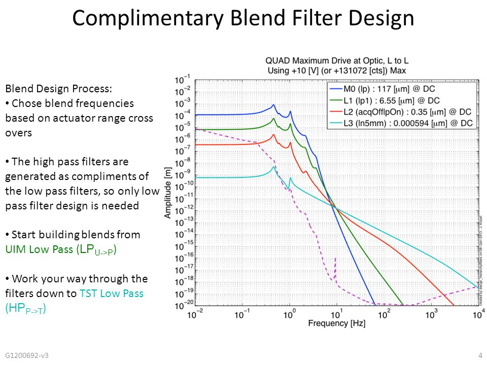 Complimentary Blend Filter Design 4G1200692-v3 Blend Design Process: Chose blend frequencies based on actuator range cross overs The high pass filters