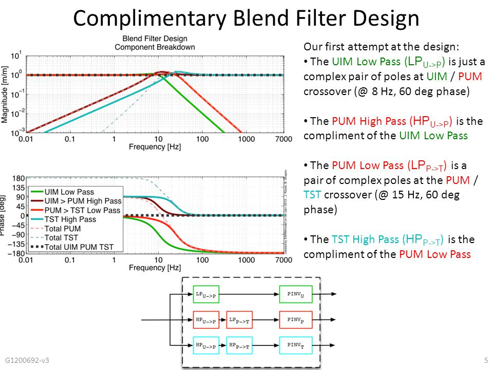 Complimentary Blend Filter Design G1200692-v36 TOTAL sums to one Gain peaking is no more than 2 PUM band pass comes up as f^2, false as 1/f^2 TST High Pass comes up as f^4