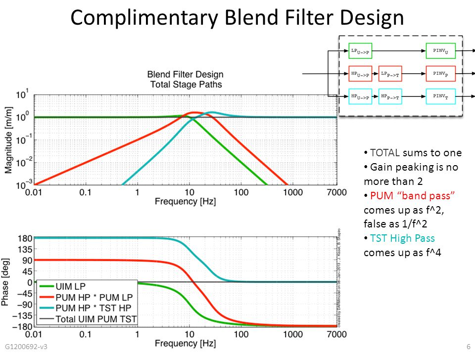 "Complimentary Blend Filter Design G1200692-v36 TOTAL sums to one Gain peaking is no more than 2 PUM ""band pass"" comes up as f^2, false as 1/f^2 TST Hi"