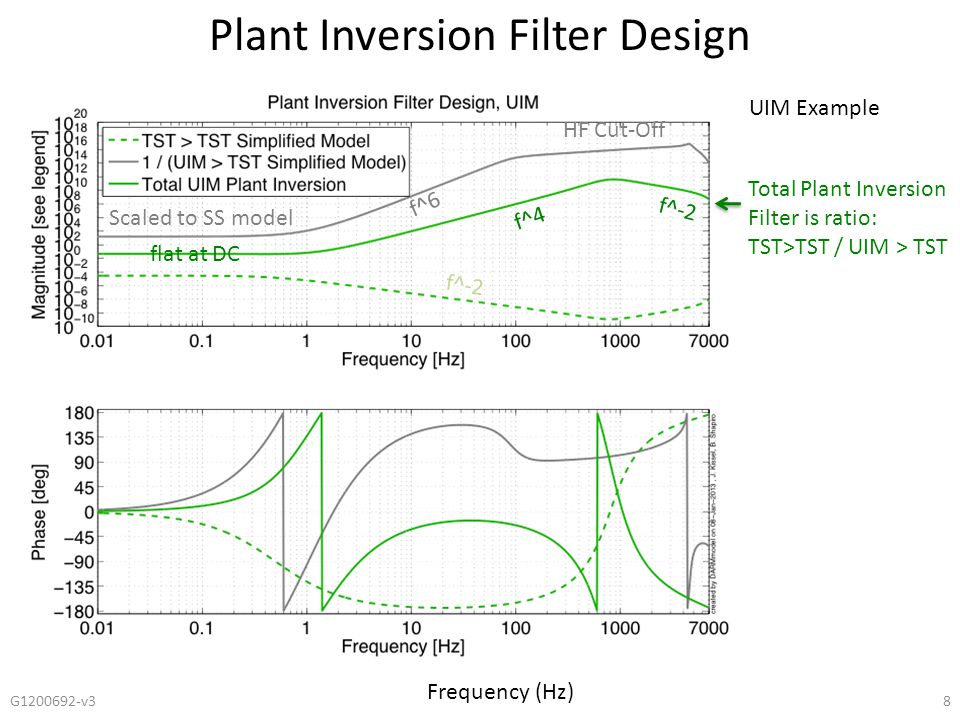 Plant Inversion Filter Design Frequency (Hz) 8G1200692-v3 Scaled to SS model f^6 f^-2 Total Plant Inversion Filter is ratio: TST>TST / UIM > TST UIM E