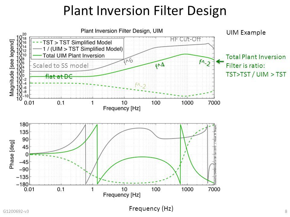 Plant Inversion Filter Design G1200692-v39 The same in the region of blending