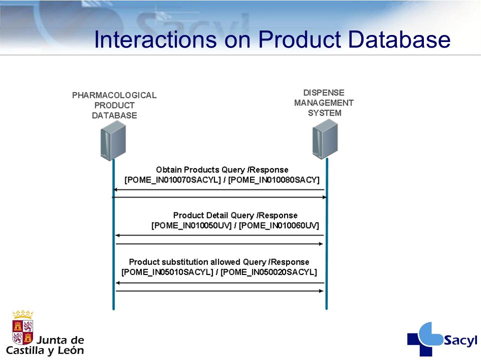Interactions on Product Database