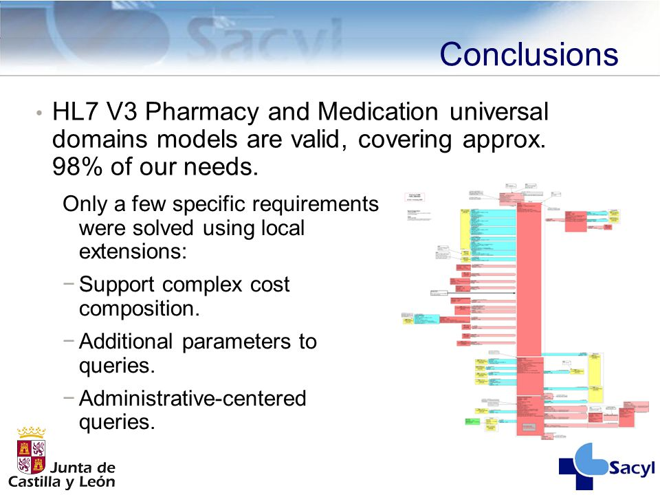 Conclusions HL7 V3 Pharmacy and Medication universal domains models are valid, covering approx.