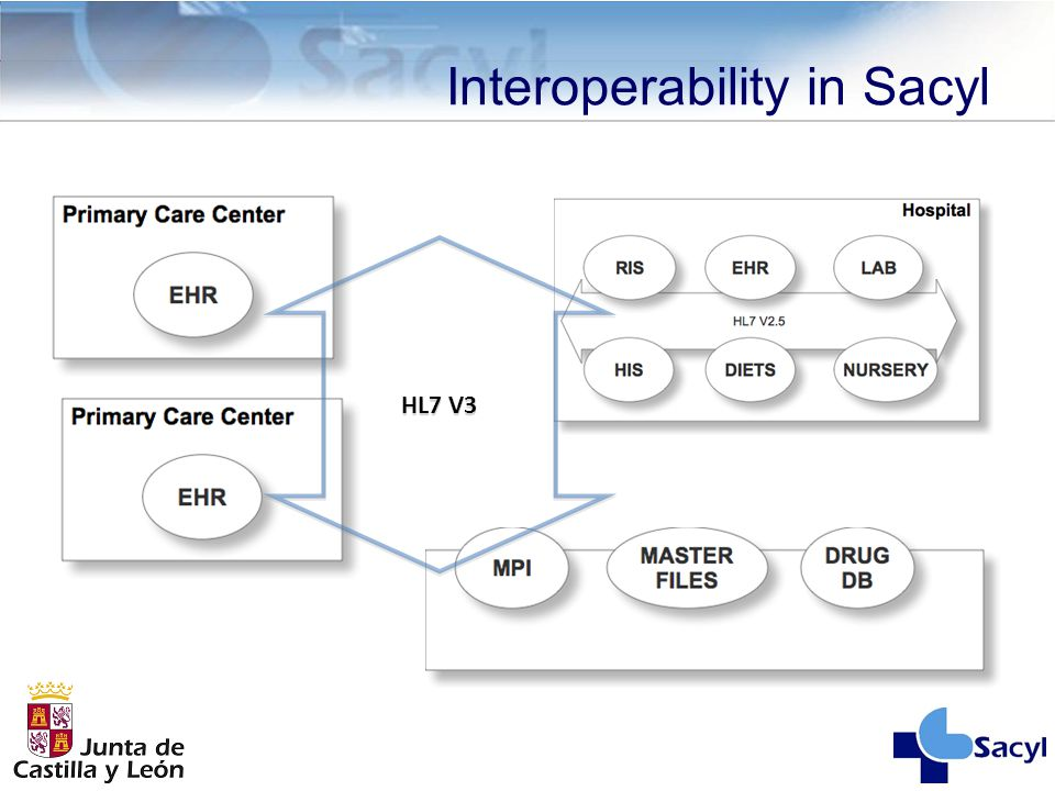 Interoperability in Sacyl HL7 V3